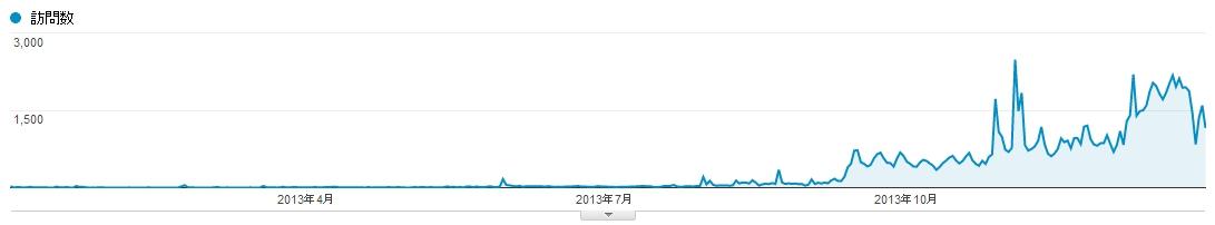 2013年Analyticsデータ