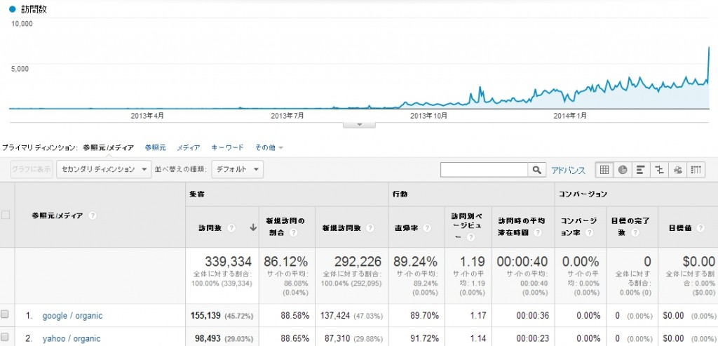 YahooとGoogle