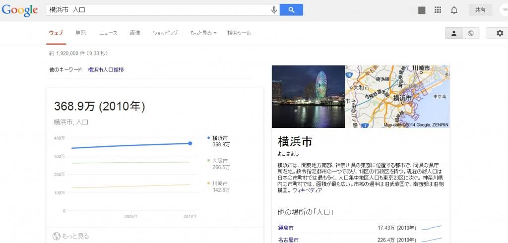 横浜市人口推移