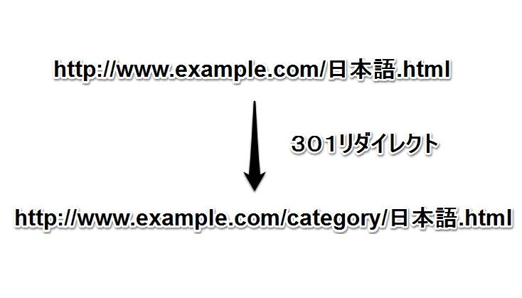 日本語ファイルをリダイレクト