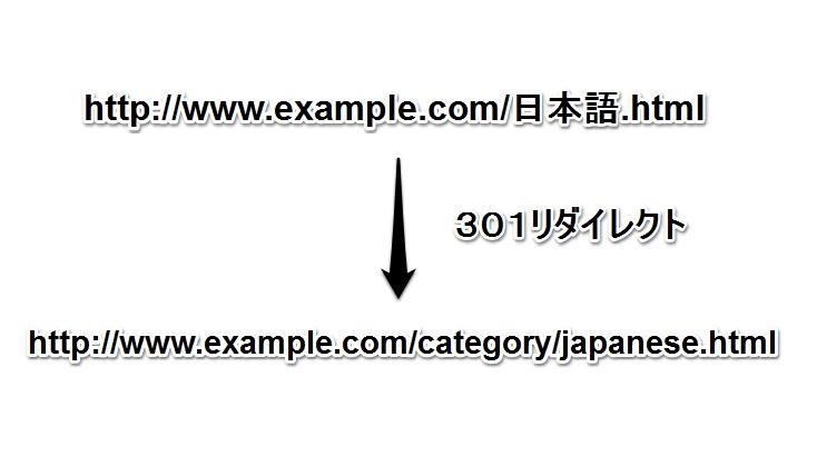 日本語名URLではないURL