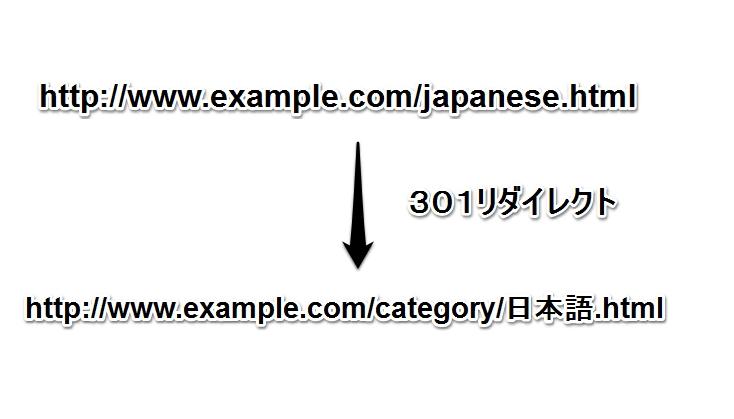日本語ではないものを日本語名URL
