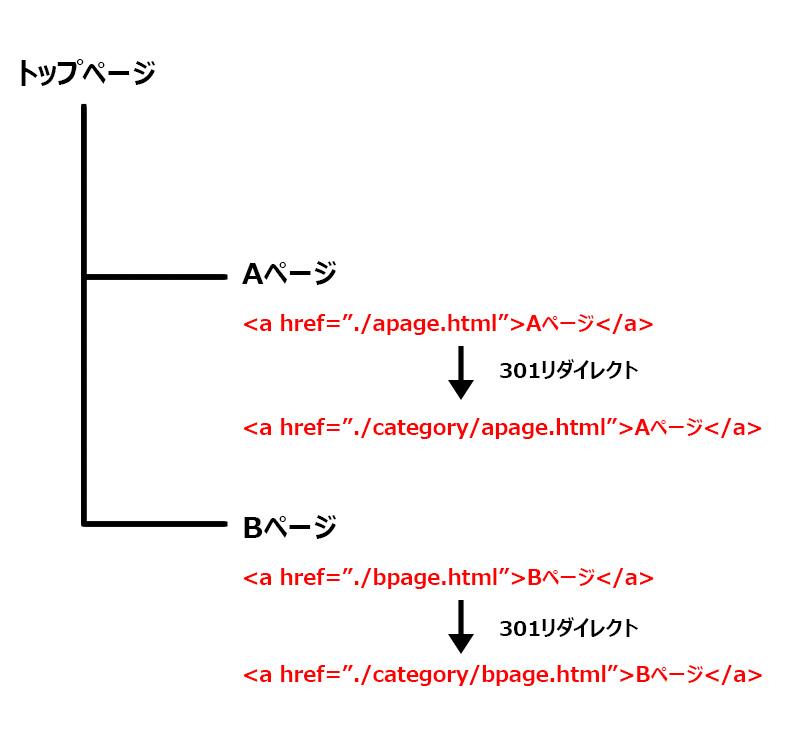 内部リンクURL変更