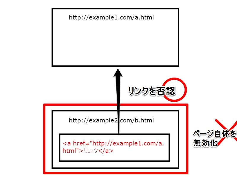 リンクを否認する図