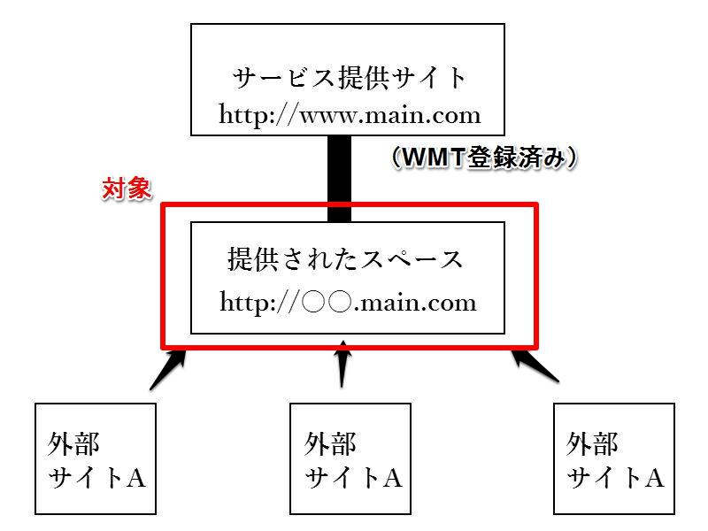 対象URL